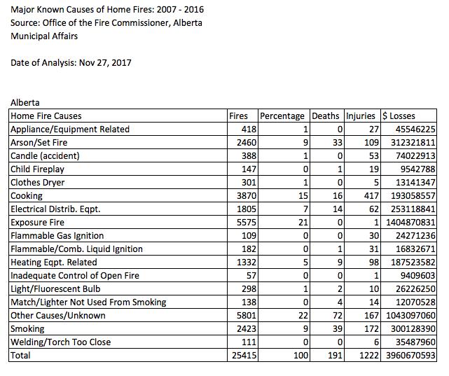 House Fire Loss Statistics
